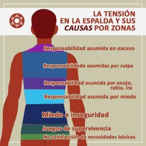 Tensión en la espalda