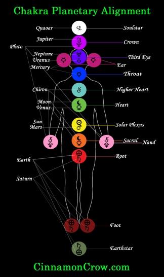 chakra-zodiac-alignment